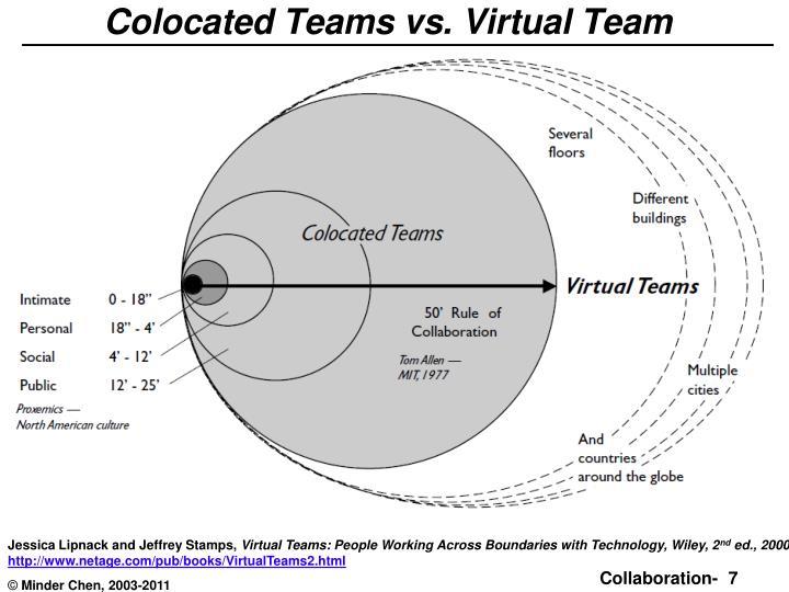 collaboration tools for virtual teams