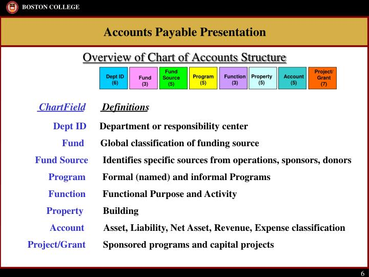 Overview of Chart of Accounts Structure