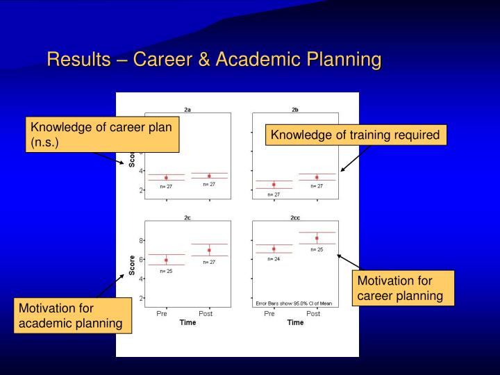 Results – Career & Academic Planning