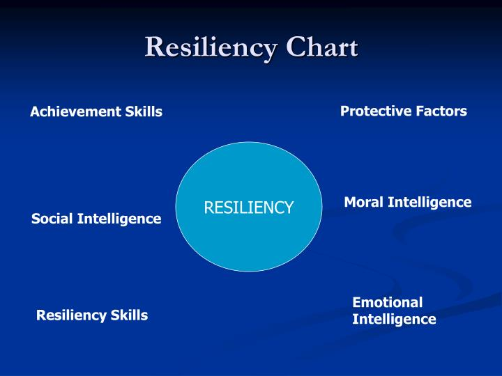 Resiliency Chart
