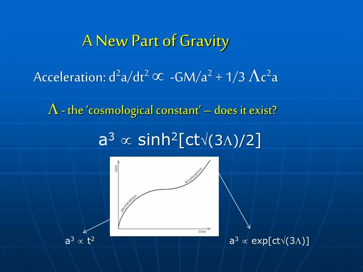 A New Part of Gravity