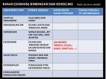 ranah domain bimbingan dan konseling pasal 1 1 uu no 20 2003
