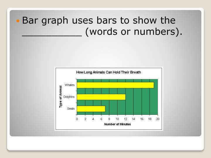 Bar graph uses bars to show the