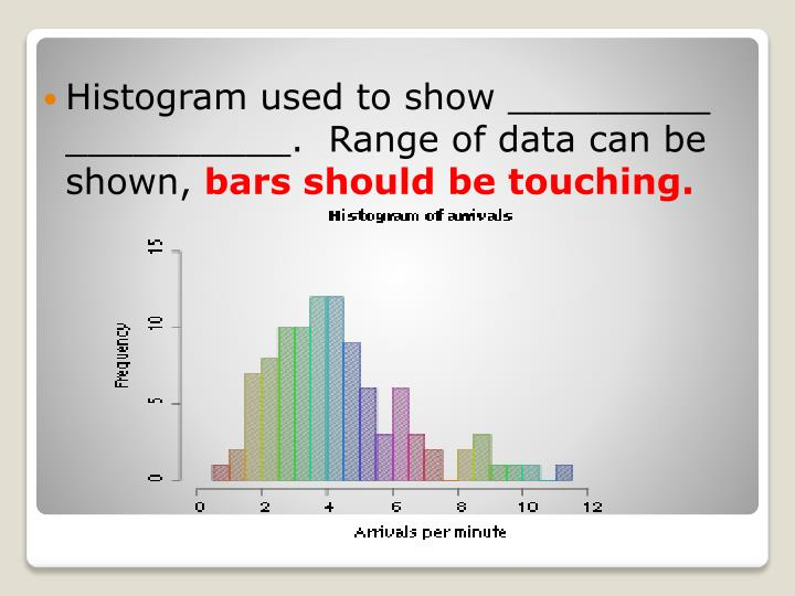 Histogram used to show