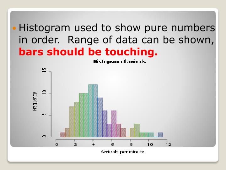 Histogram used to show pure numbers in order.  Range of data can be shown,