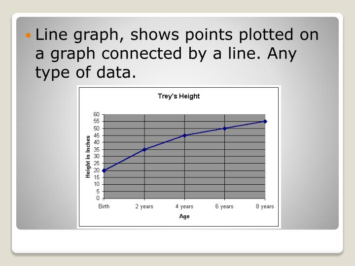 Line graph, shows points plotted on a graph connected by a line. Any type of data.