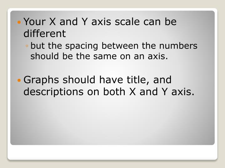 Your X and Y axis scale can be