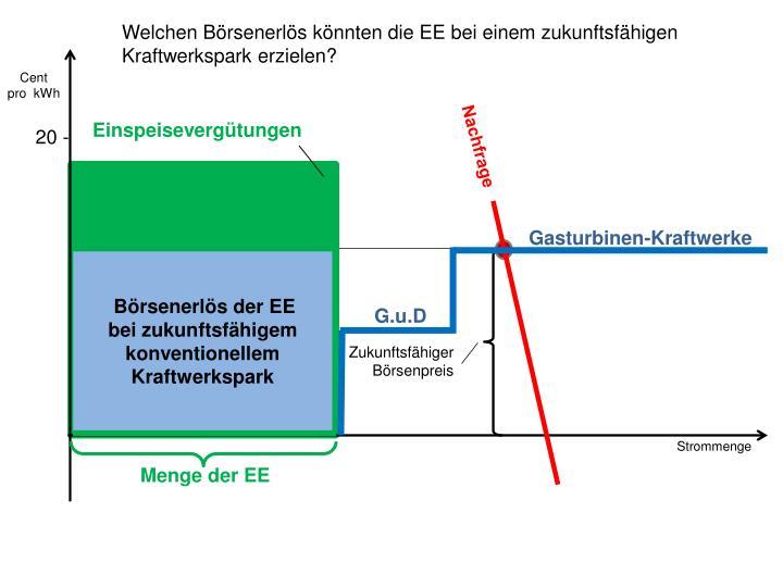 Welchen Börsenerlös könnten die EE bei einem zukunftsfähigen Kraftwerkspark erzielen?