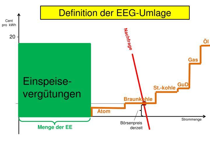 Definition der EEG-Umlage