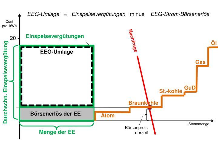 EEG-Umlage