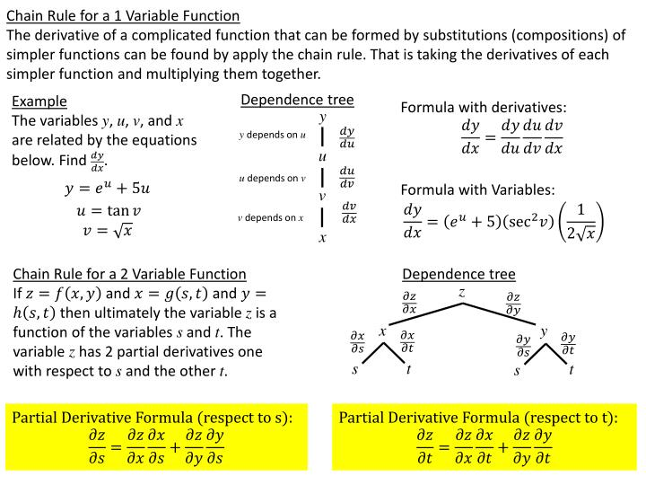 Chain Rule for a 1 Variable Function