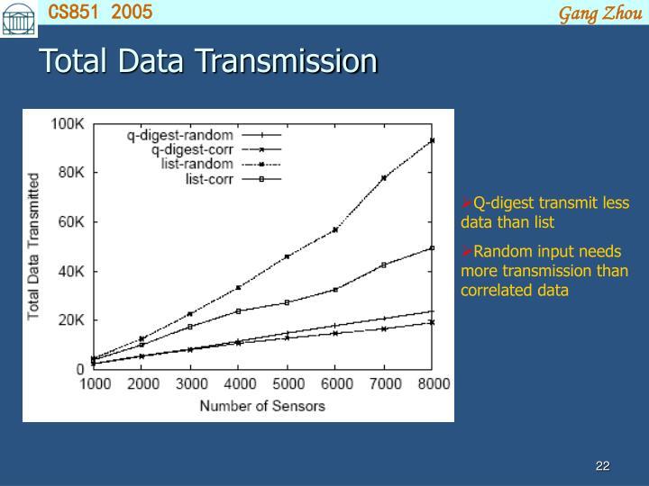 Total Data Transmission