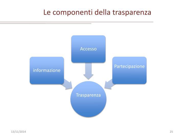 Le componenti della trasparenza