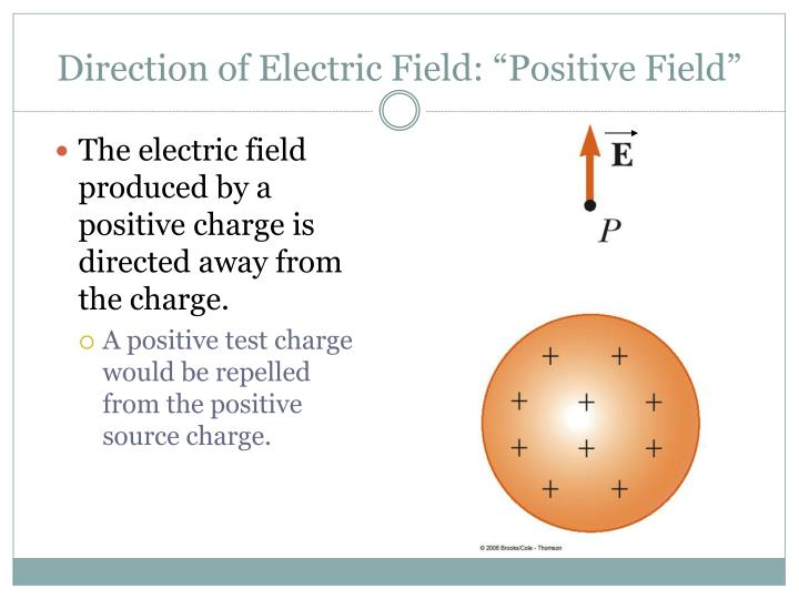 """Direction of Electric Field: """"Positive Field"""""""