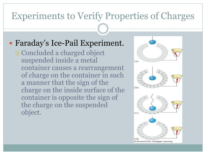 Experiments to Verify Properties of Charges