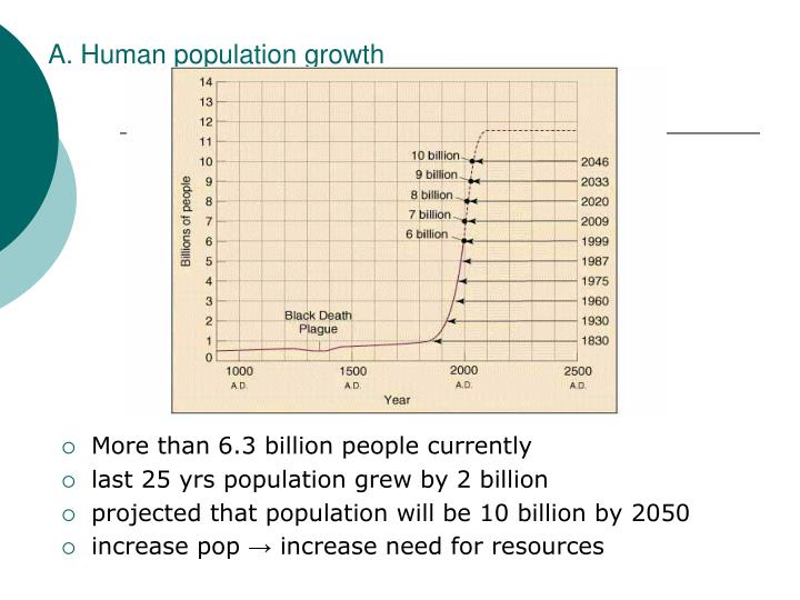 A. Human population growth
