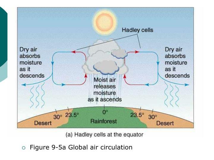 Figure 9-5a Global air circulation