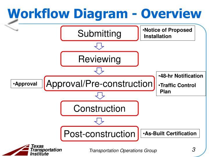 Workflow diagram overview
