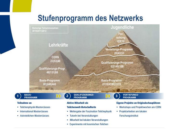 Stufenprogramm des Netzwerks