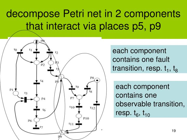decompose Petri net in 2 components that interact via places p5, p9