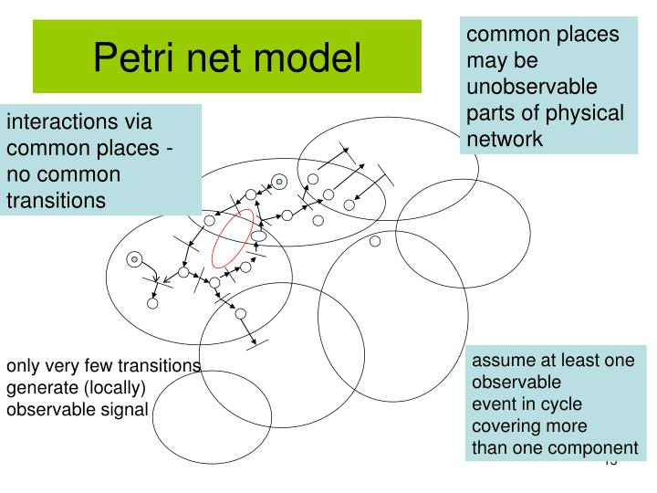 Petri net model