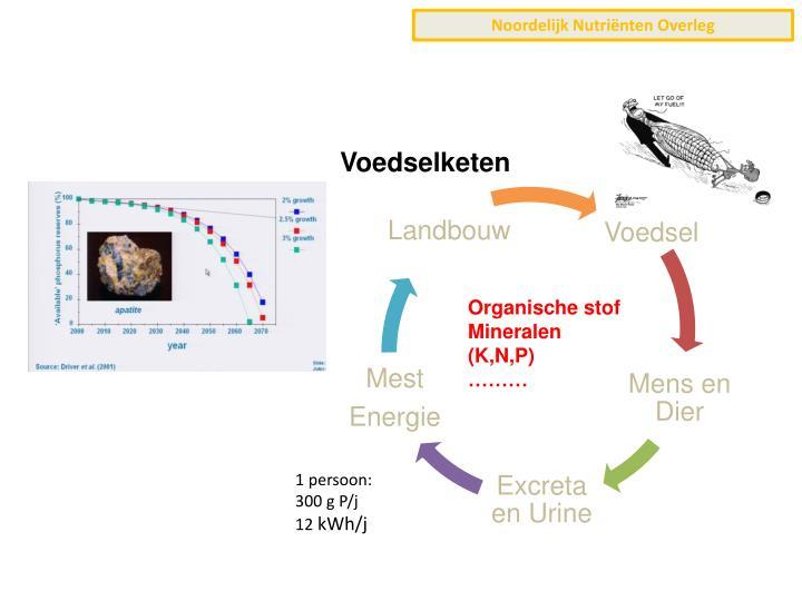 Noordelijk Nutriënten Overleg