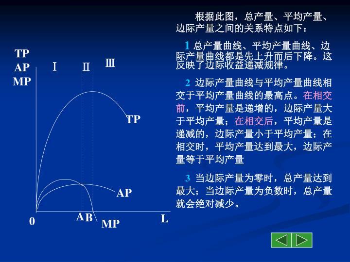 根据此图,总产量、平均产量、边际产量之间的关系特点如下: