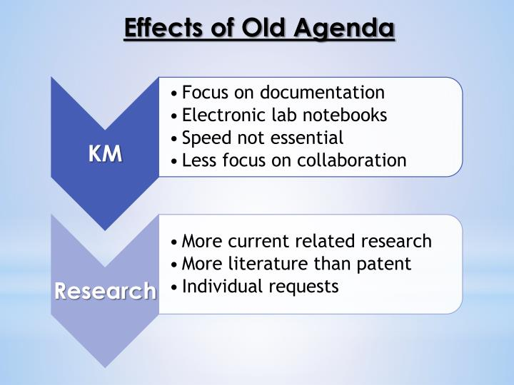 Effects of Old Agenda