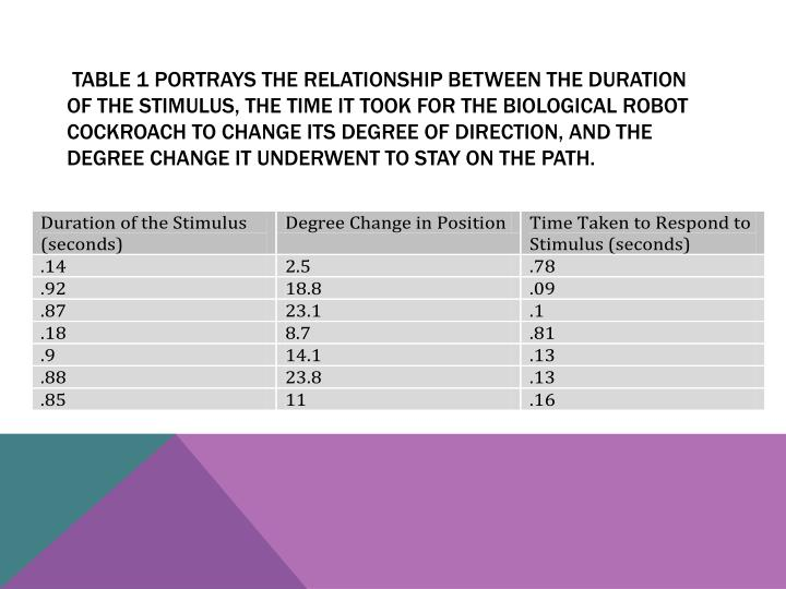 Table 1 portrays the relationship between the duration of the stimulus, the time it took for the biological robot cockroach to change its degree of direction, and the degree change it underwent to stay on the path.