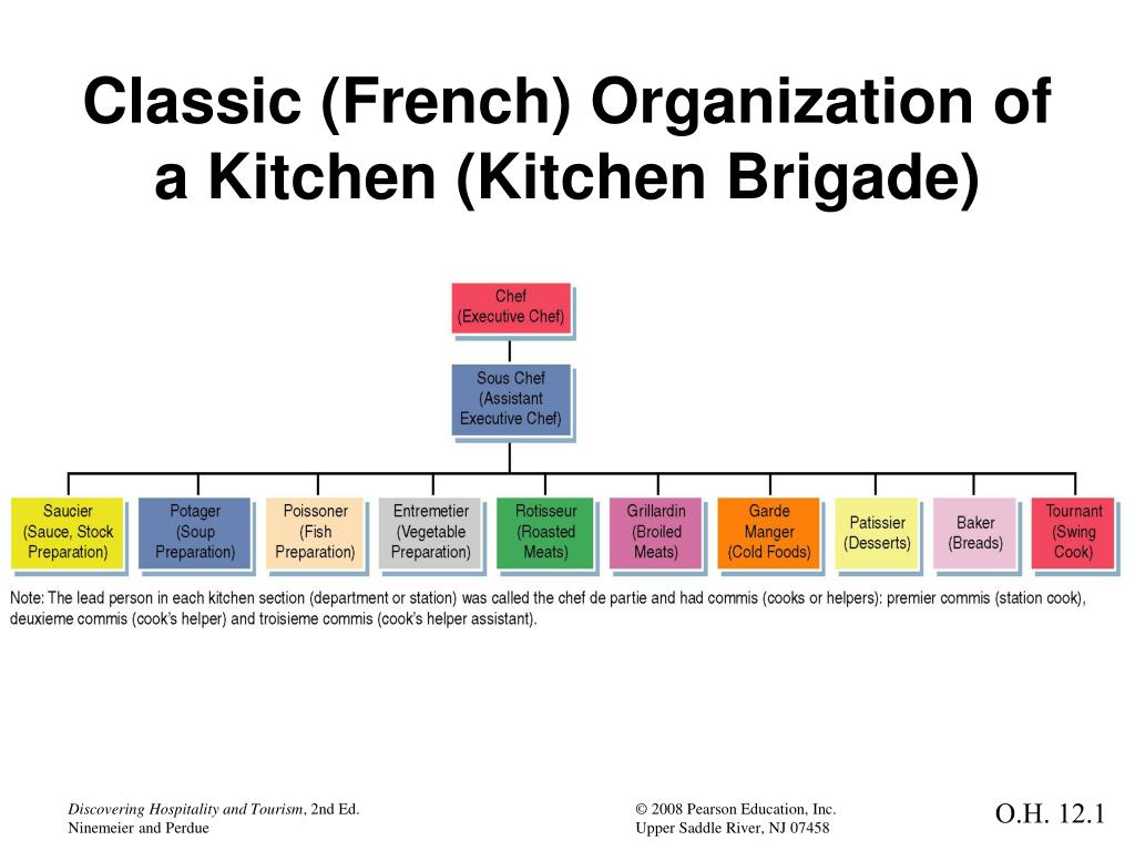 classic french organization of a kitchen kitchen brigade n - Kitchen Brigade