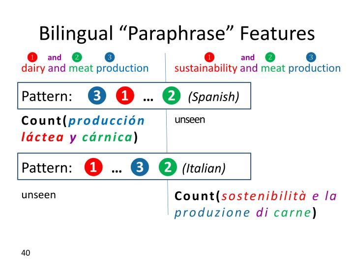 "Bilingual ""Paraphrase"" Features"