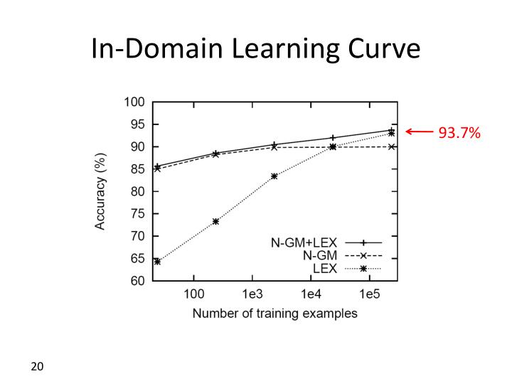 In-Domain Learning Curve