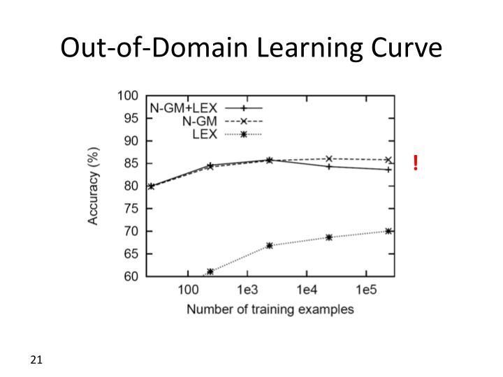 Out-of-Domain Learning Curve
