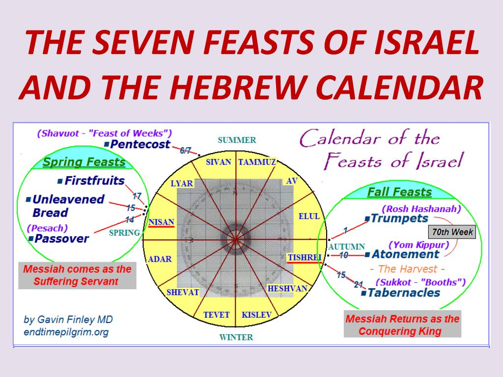 PPT - THE SEVEN FEASTS OF ISRAEL AND THE HEBREW CALENDAR