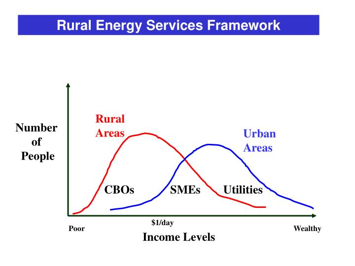 Rural Energy Services Framework