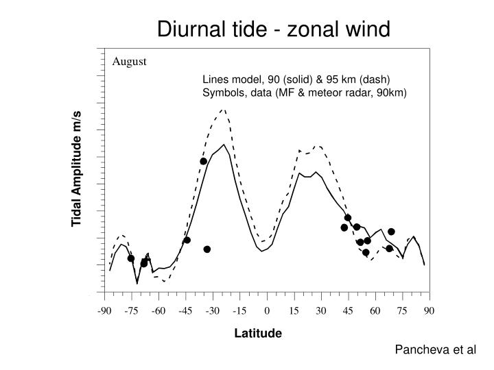 Diurnal tide - zonal wind