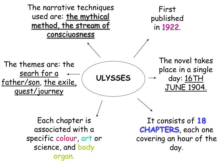 ulysses analysis