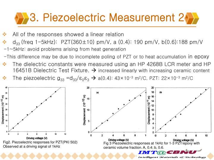 Fig2. Piezoelectric responses for PZT(PKI 502)