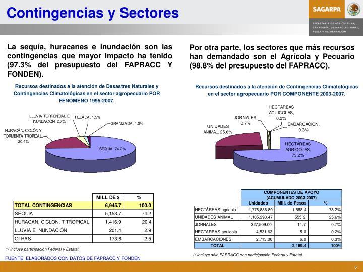 Contingencias y Sectores