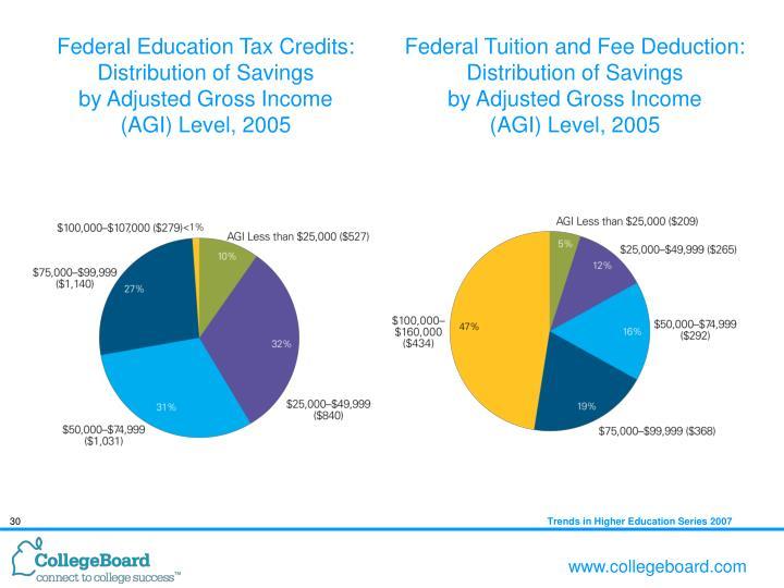 federal tax agi