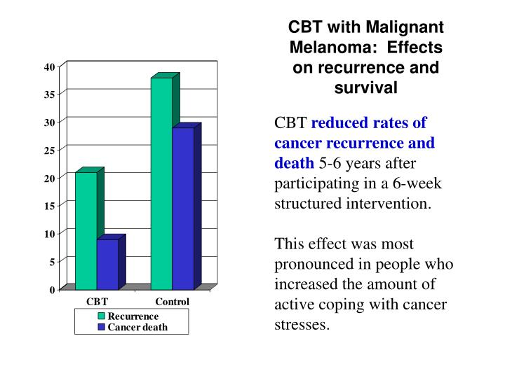 CBT with Malignant Melanoma:  Effects on recurrence and survival