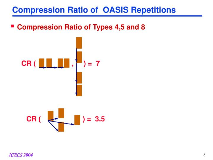Compression Ratio of  OASIS Repetitions