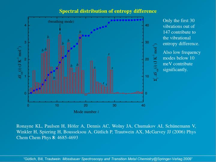 Spectral distribution of entropy difference