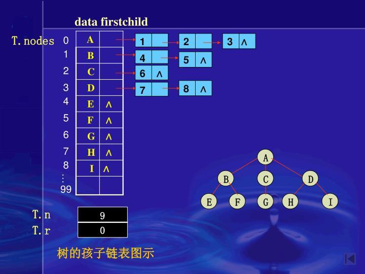 data firstchild