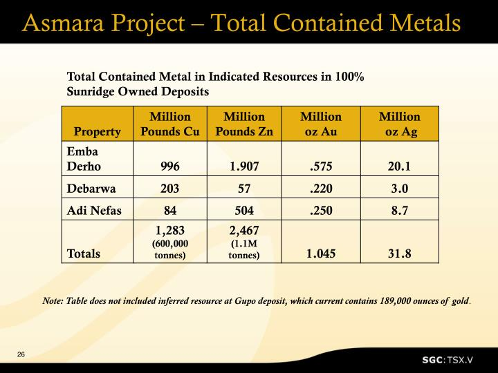 Asmara Project – Total Contained Metals