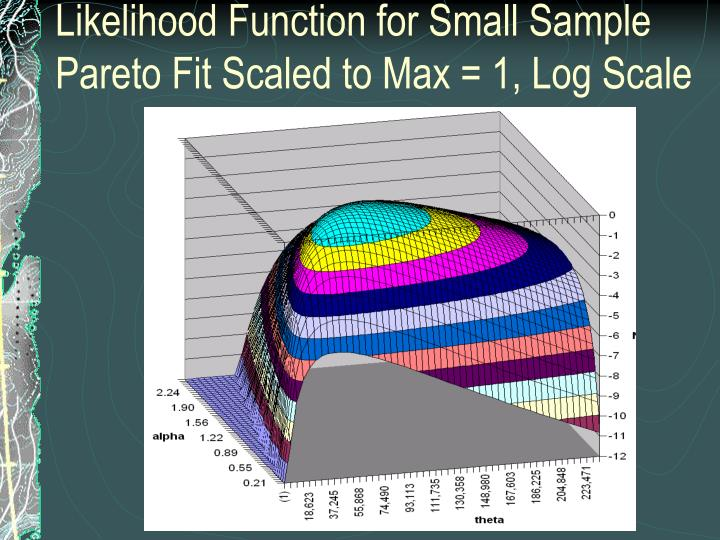 Likelihood Function for Small Sample Pareto Fit Scaled to Max = 1, Log Scale