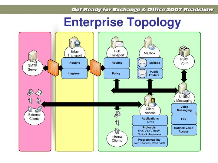 Enterprise Topology