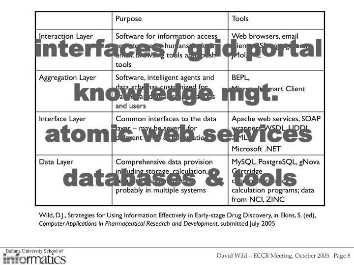 interfaces / grid portal