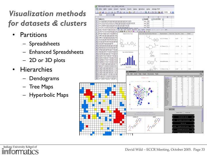 Visualization methods for datasets & clusters