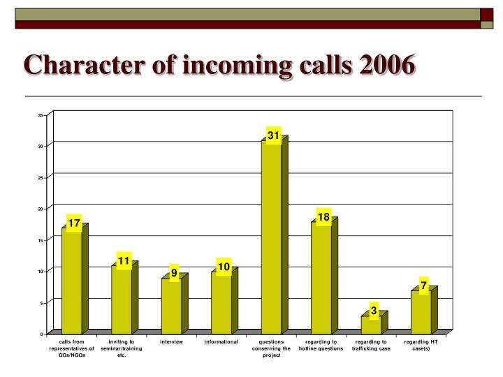 Character of incoming calls 200